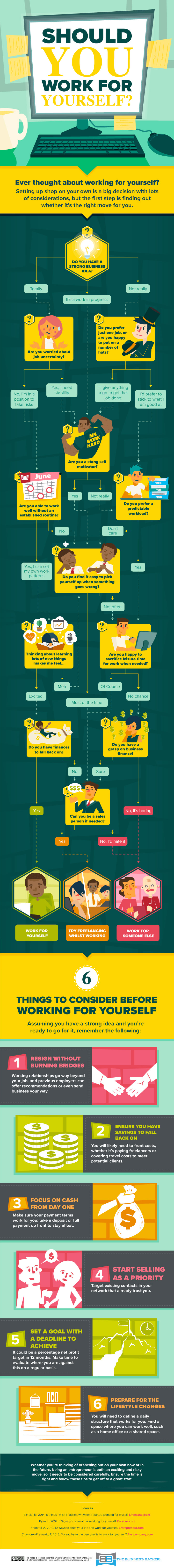 should you work for yourself infographic